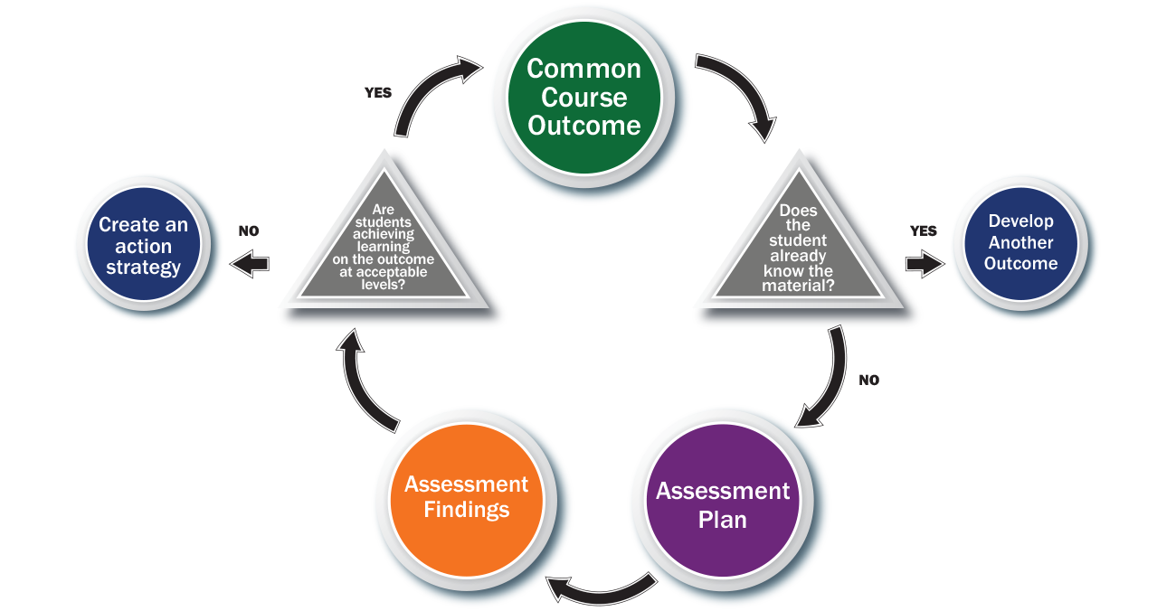 an assessment on the importance of Its representatives how are the documentation of institutional assessment and student learning assessment related what might the commission and its.